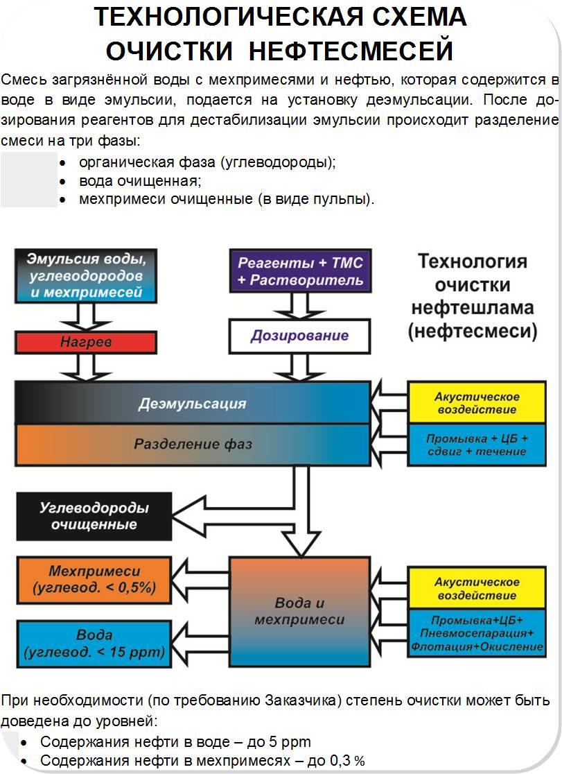 Технологическая схема очистки нефтесмесей